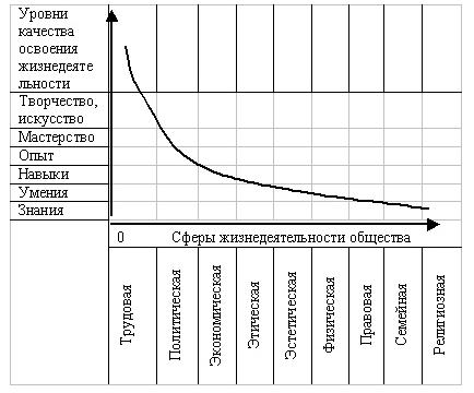 Рис. 3. График культурного уровня
