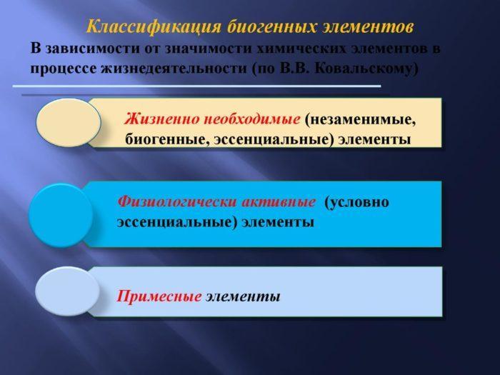 Рис. 1. Классификация биогенных элементов