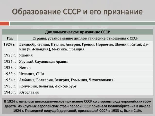 Рис. 1. Образование СССР