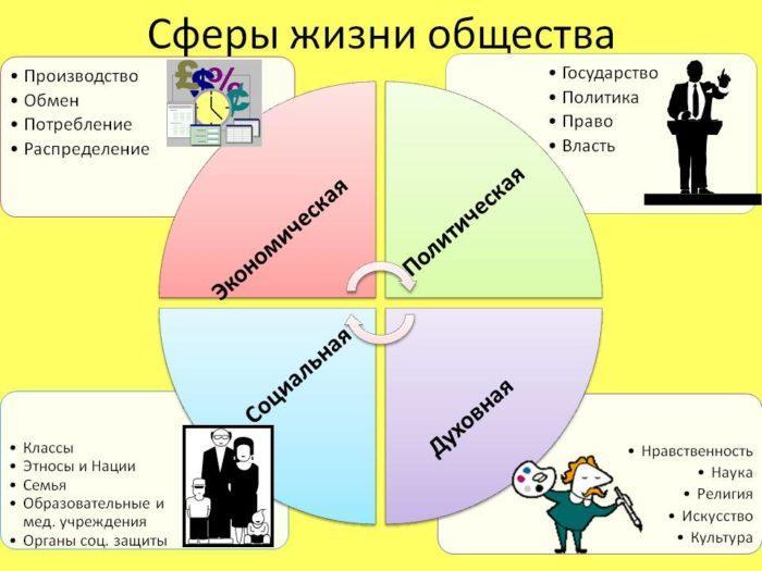 Рис. 1. Основные сферы жизни общества