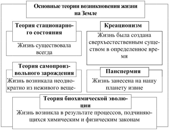 Рис. 1. Основные теории зарождения жизни