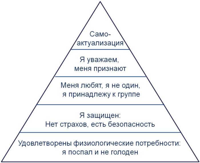 Рис. 4. Пирамида Маслоу