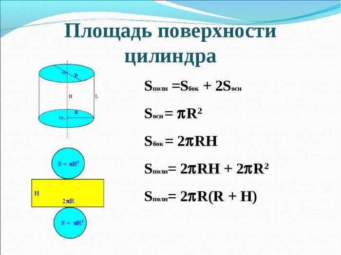 Рис. 1. Площадь поверхности цилиндра
