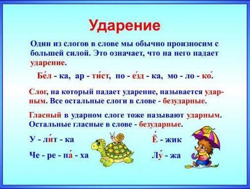 Рис. 1. Понятие ударения в русском языке