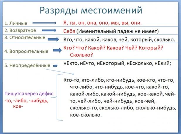 Рис. 1. Разряды местоимений