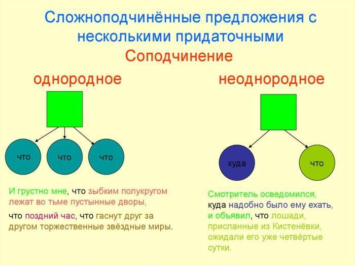 Рис. 1. Сложноподчиненные предложения с несколькими придаточными