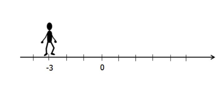 Рис. 1. Соотношение числа и модуля