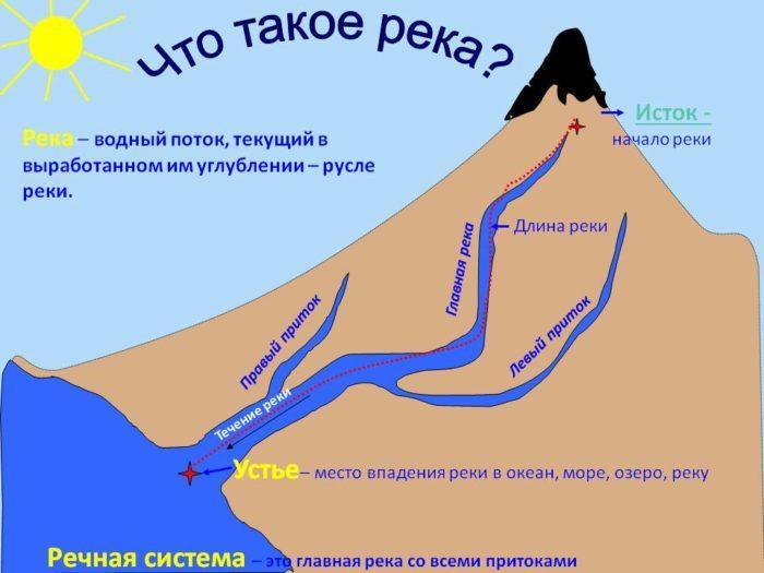 Рис. 1. Строение реки