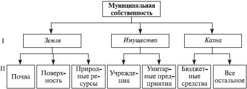 Рис. 2. Структура муниципальной собственности