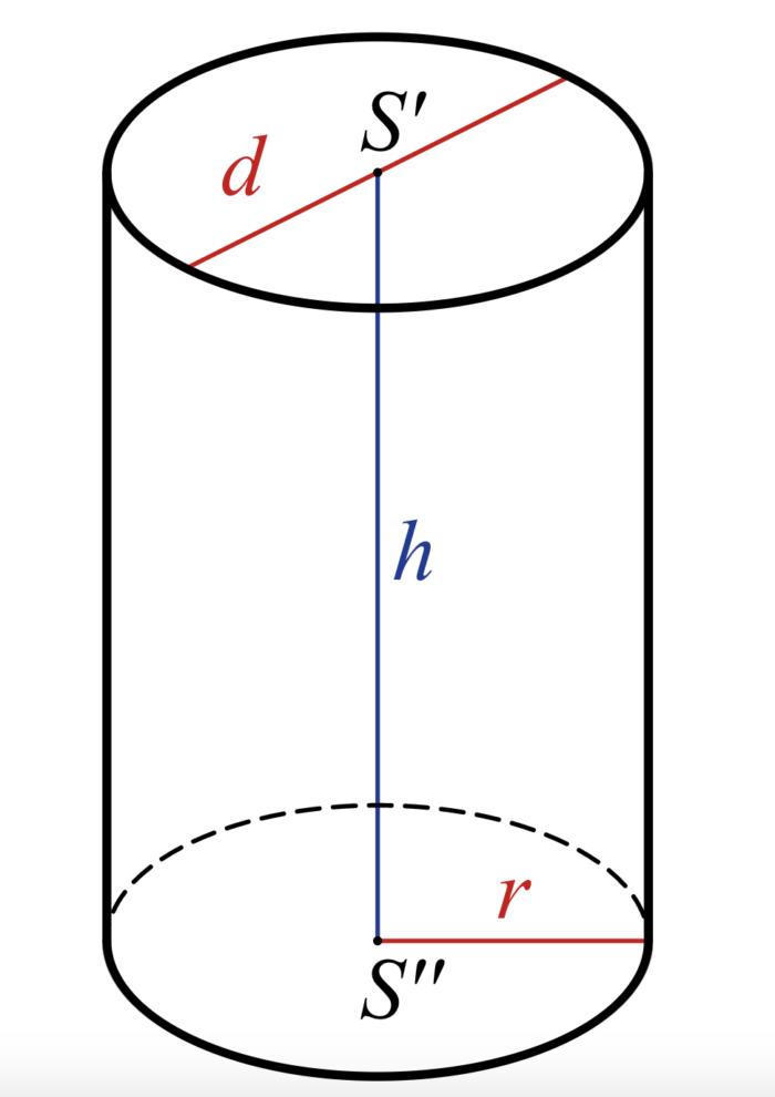 Рис. 2. Схематические обозначения величин в цилиндре