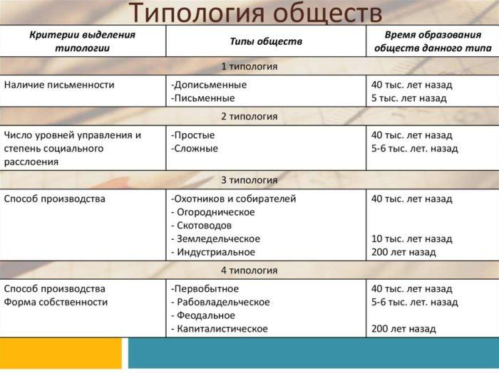 Рис. 1. Типология обществ