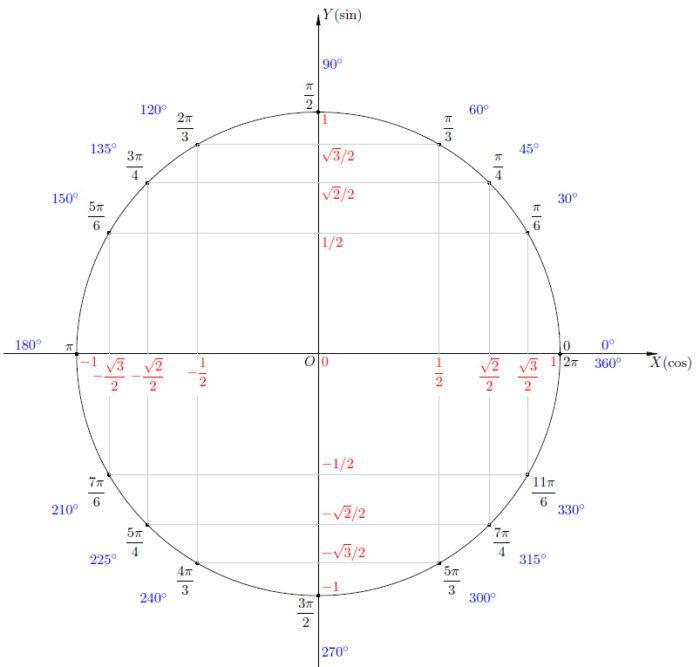 Рис. 1. Тригонометрический круг