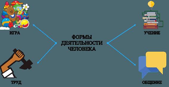 Рис. 1. Формы деятельности человека