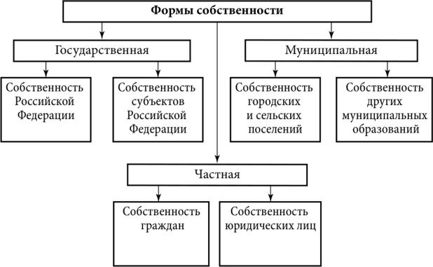 Рис. 1. Формы собственности