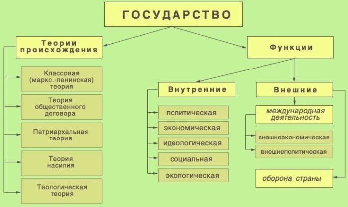 Рис. 3. Функции государства
