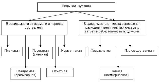 Рис. 2. Виды калькуляции