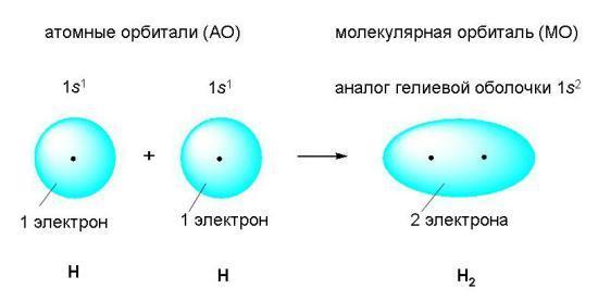 Рис. 2. Возникновение ковалентной связи
