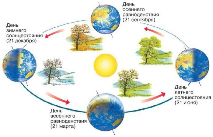 Рис. 2. Движения Земли в пространстве
