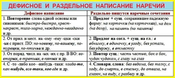 Рис. 2. Дефисное и раздельное написание наречий