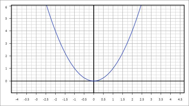 Рис. 2. Изображение формулы y=x2