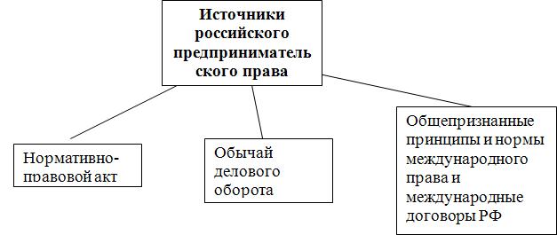 Рис. 3. Источники российского предпринимательского права