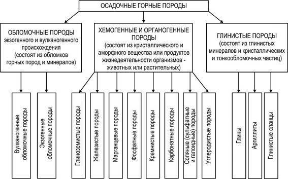 Рис. 2. Классификации осадочных пород