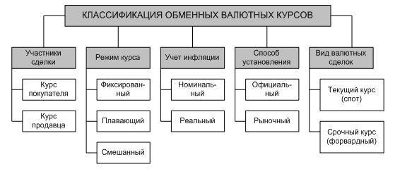 Рис. 2. Классификация видов валютных курсов
