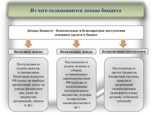 Рис. 2. Классификация доходов бюджета