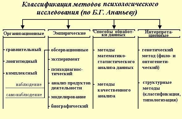 Рис. 2. Классификация методов психологического исследования ( по Б. Г. Ананьеву)