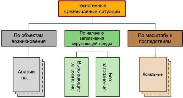 Рис. 2. Классификация чрезвычайных ситуаций техногенного характера