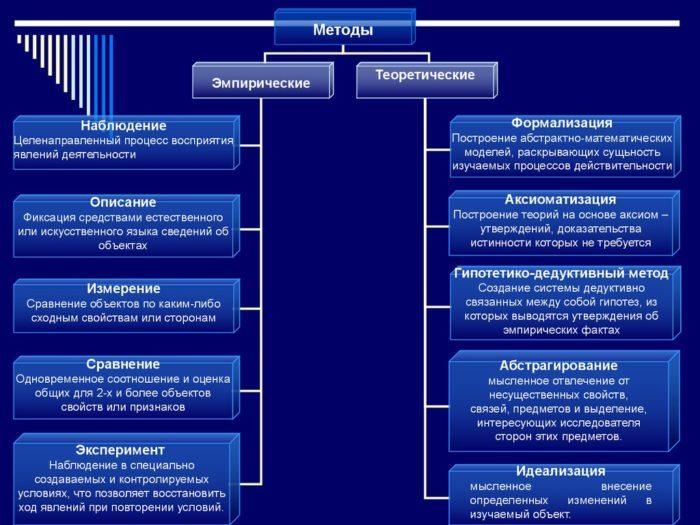 Рис. 2. Методы научного познания