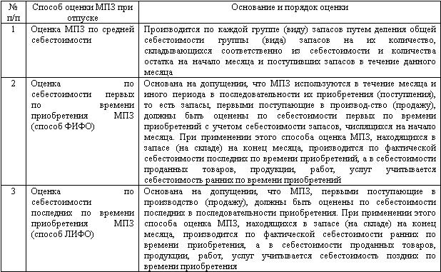 Рис. 2. Методы оценки израсходованных МПЗ