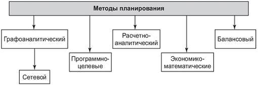Рис. 2. Методы планирования