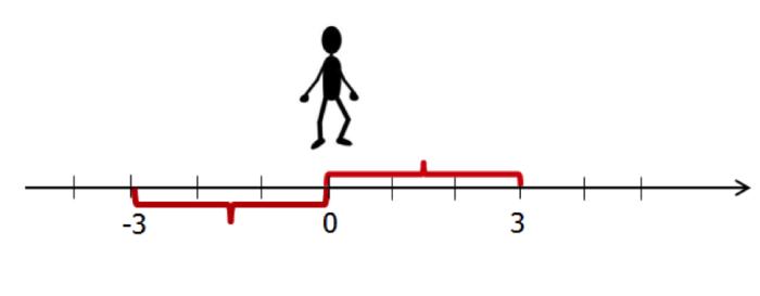 Рис. 2. Модуль – это расстояние