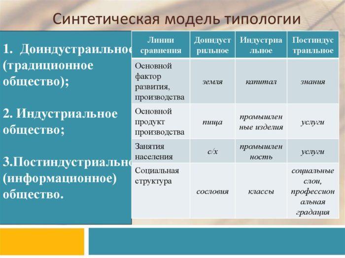 Рис. 2. Синтетическая модель типологии