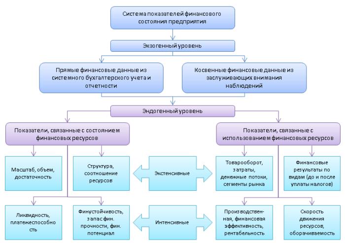Рис. 2. Система показателей для финансового анализа