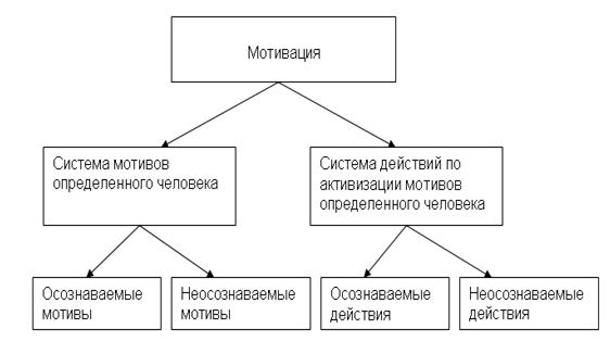 Рис. 2. Структура человеческой мотивации
