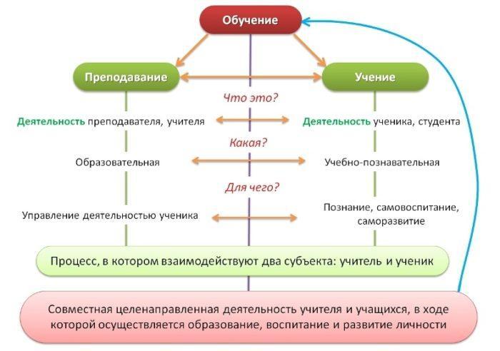Рис. 2. Теория обучения