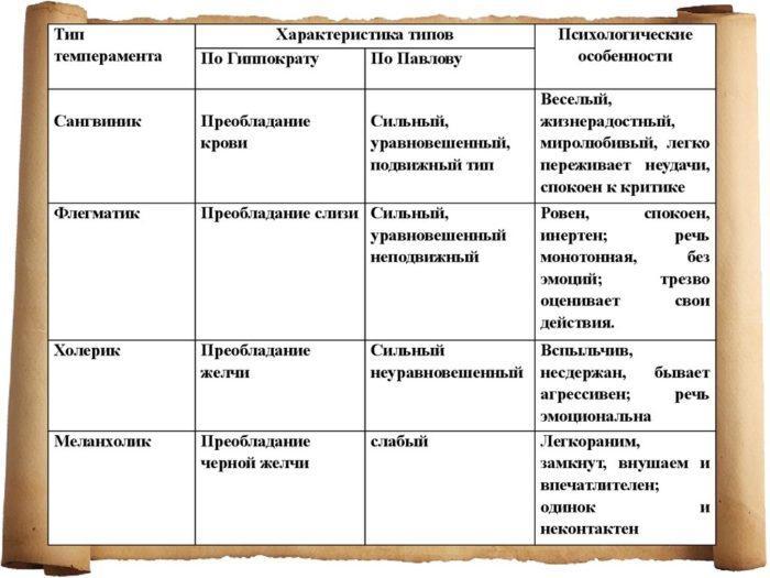 Рис. 1. Типы темперамента по Гиппократу и Павлову