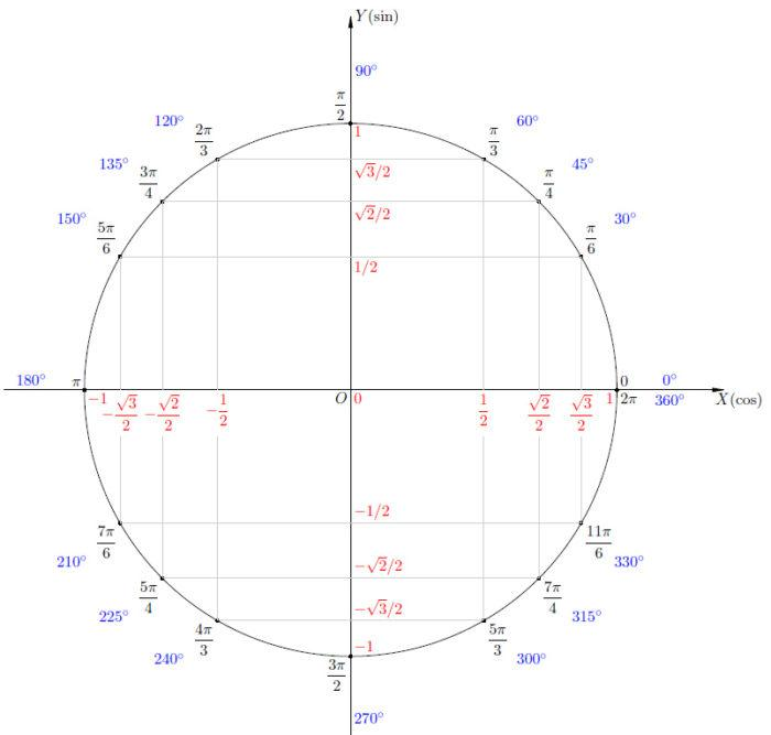 Рис. 2. Тригонометрический круг