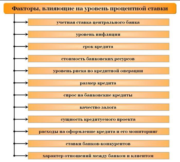 Рис. 2. Факторы влияния на процентные ставки