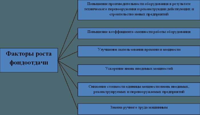 Рис. 2. Факторы роста фондоотдачи