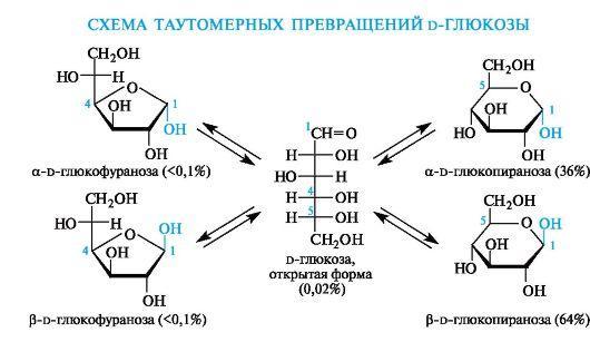 Рис. 2. Формула глюкозы