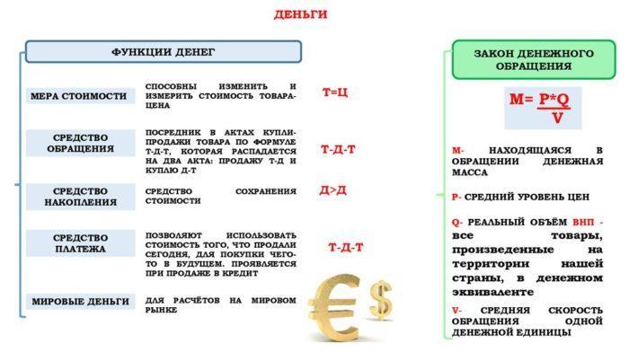 Рис. 2. Функции денег