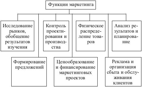 Рис. 2. Функции маркетинга