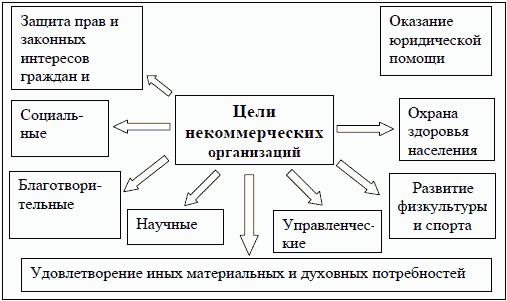 Рис. 3. Цели некоммерческих организаций