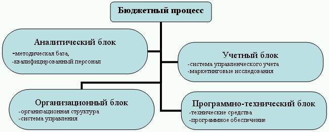 Рис. 4. Бюджетный процесс