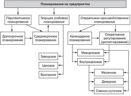Рис. 3. Виды планирования на предприятии (фирме)