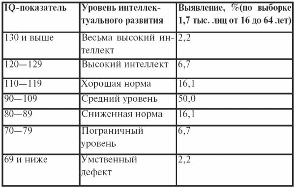 Рис. 3. Классификация IQ-показателей по Векслеру
