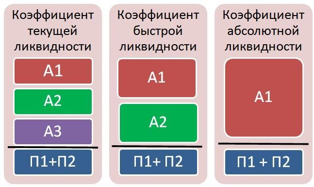 Рис. 3. Коэффициенты ликвидности